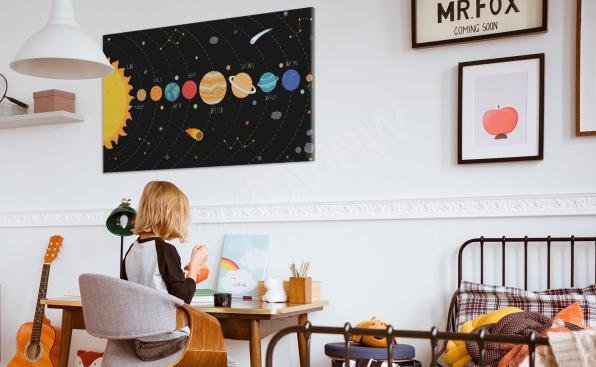 Cuadro planetas en línea recta